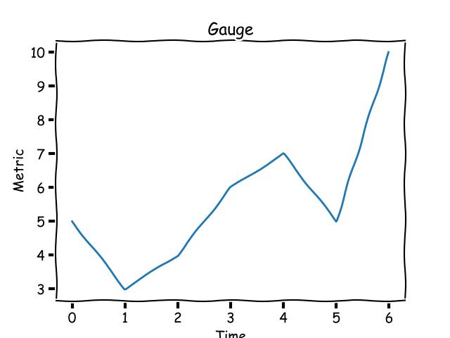 gauge metric