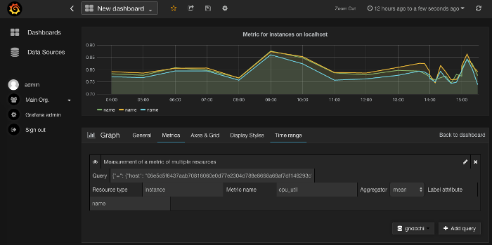 Grafana integration with Gnocchi