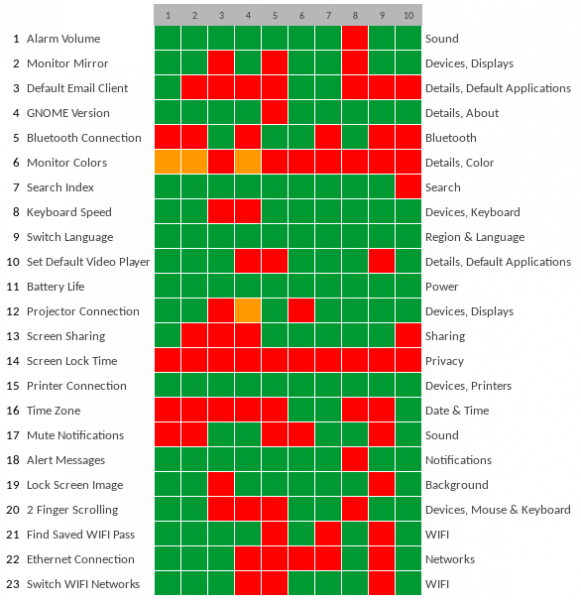Results heat map