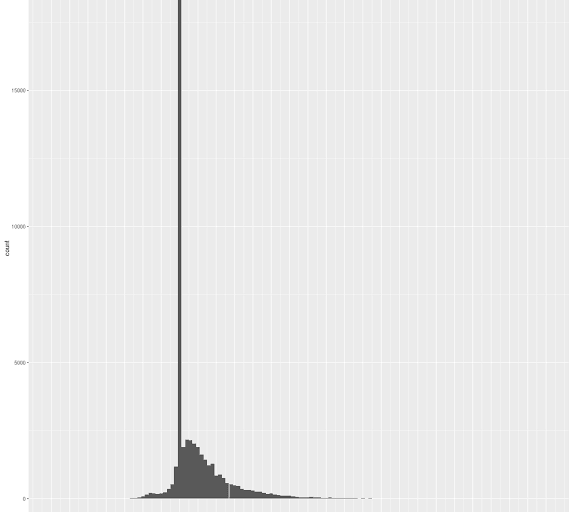 Histogram of the yards gained on every play from the 2015 NFL season.