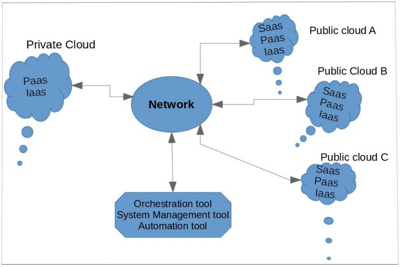 Hybrid cloud model diagram