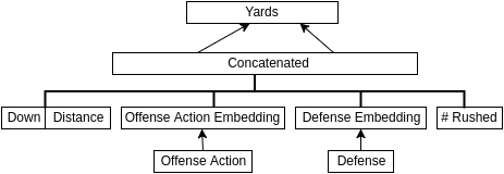 Hypothetical model architecture for generating play outcomes given an offense and defense