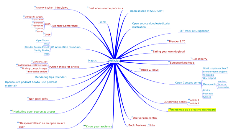 A mind map of my Opensource.com articles