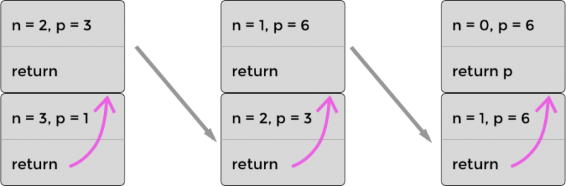 The optimized stack for recursively calculating 3! (three factorial) using PTC