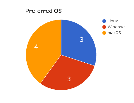 Participants' preferred operating system