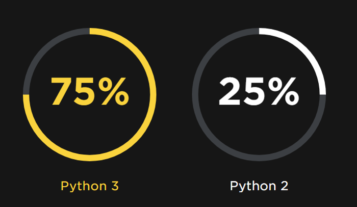 By the numbers: Python community trends in 2017/2018 | Opensource com