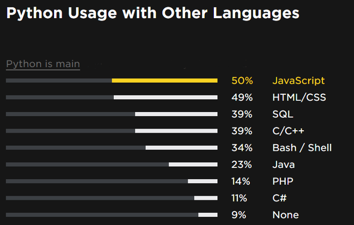 Languages used with Python