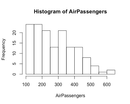 Histogram of air passenger data