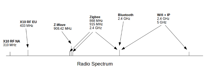 How different technologies use radio spectrum