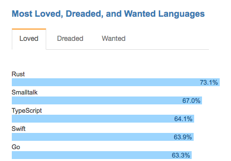 Most Loved, Dreaded, and Wanted Languages