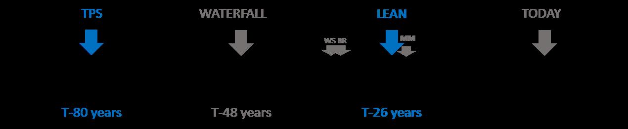 DNA 4 - TPS Lean timeline.png