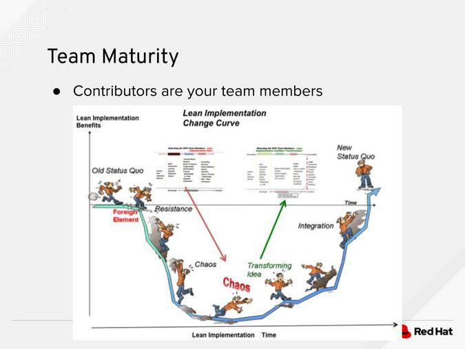 Team maturity graph