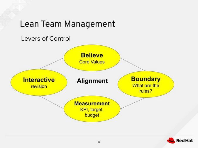 Lean team management
