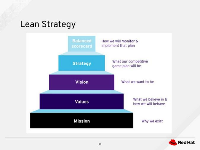 Lean strategy hierarchy