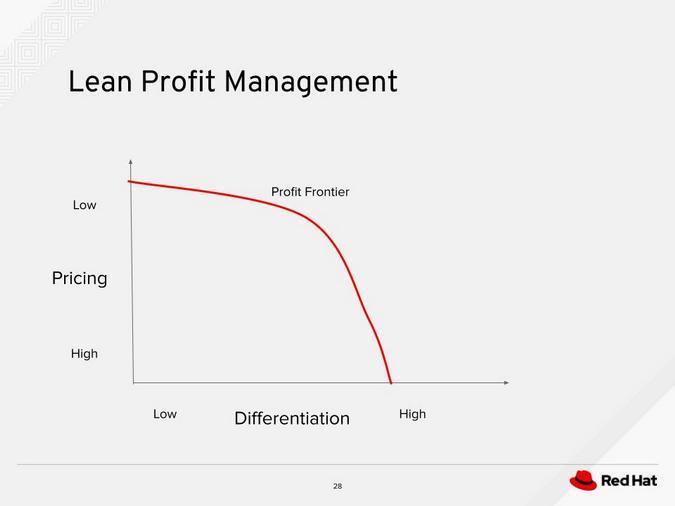 Lean Profit Management