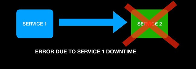 Fail-stop behavior due to Service 2 downtime