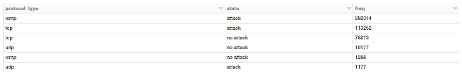 Protocols most vulnerable to attacks