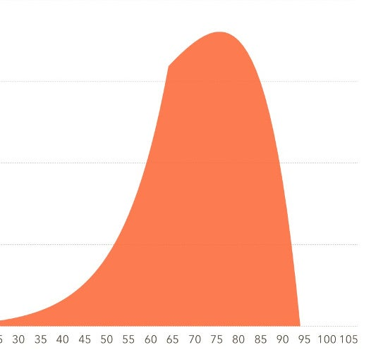 Example of Gaussian Distribution
