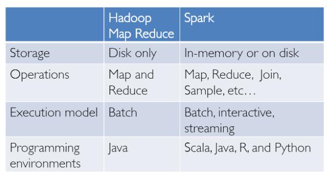 Hadoop Map Reduce vs. Spark