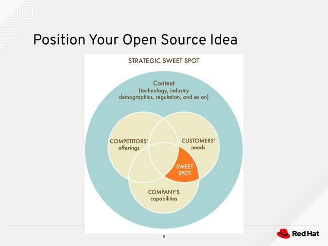 Position your open source idea