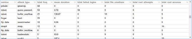 TCP attack data