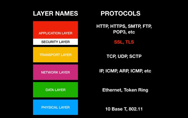 IP layers