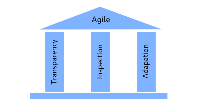 Three pillars of agile