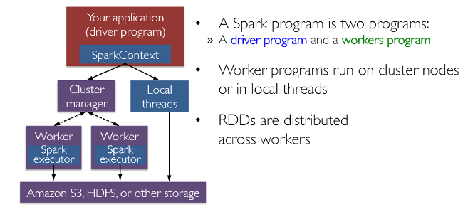 Spark works with drivers and workers
