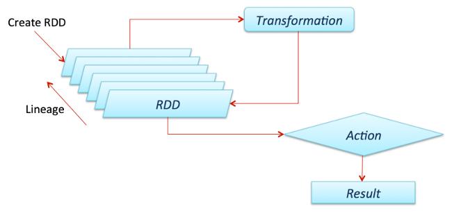 RDD transformations