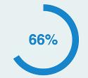 66% graphic