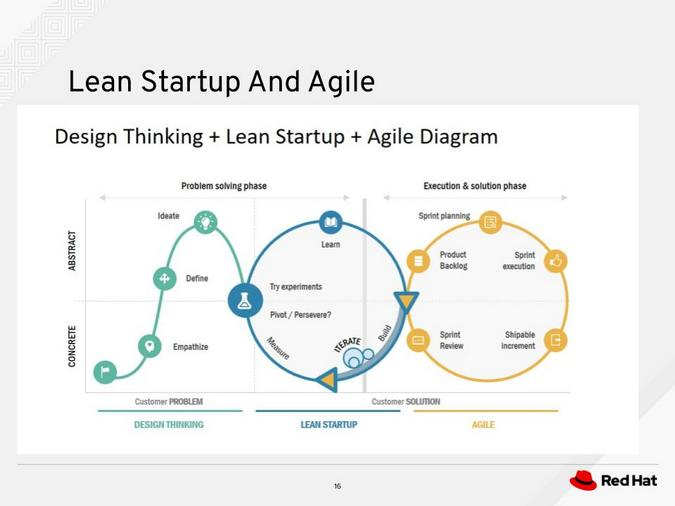 Design thinking, lean startup, and agile cycles together