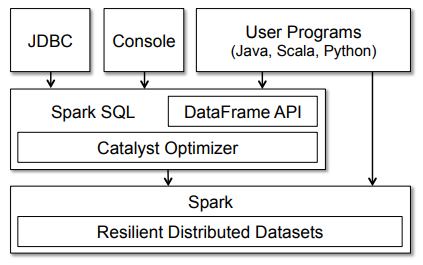 Spark SQL architecture and interfaces
