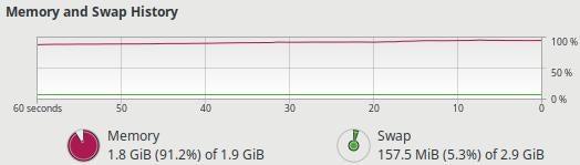 System Monitor memory bottleneck