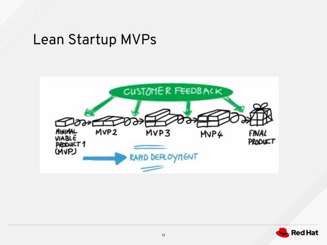 Lean startup MVPs