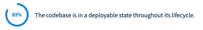83% of survey respondents say codebase is in a deployable state throughout its lifecycle