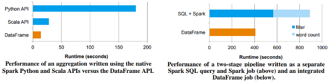 Scaling relational databases with Apache Spark SQL and