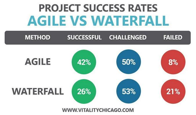 Comparing success and failure of agile vs. waterfall