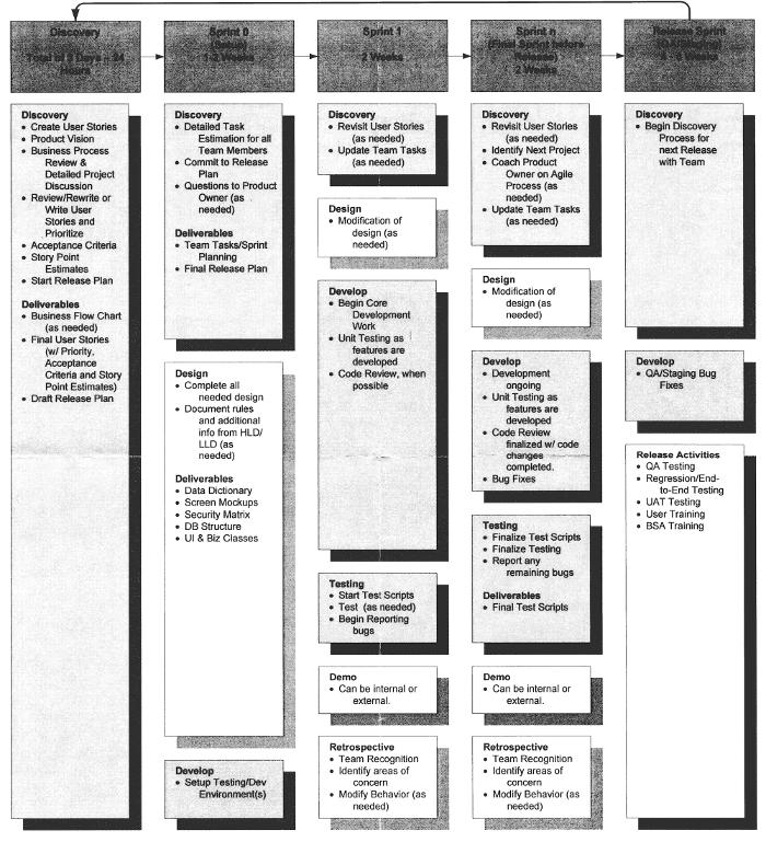Agile scrum process chart