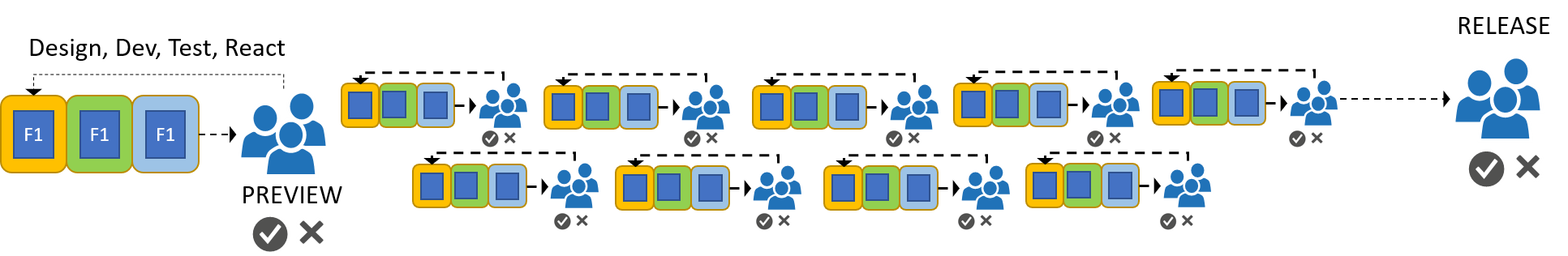 Modern software development lifecycle