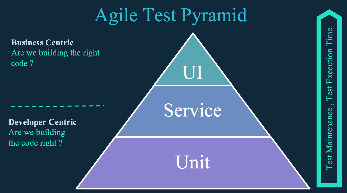 agile_test_pyramid.png
