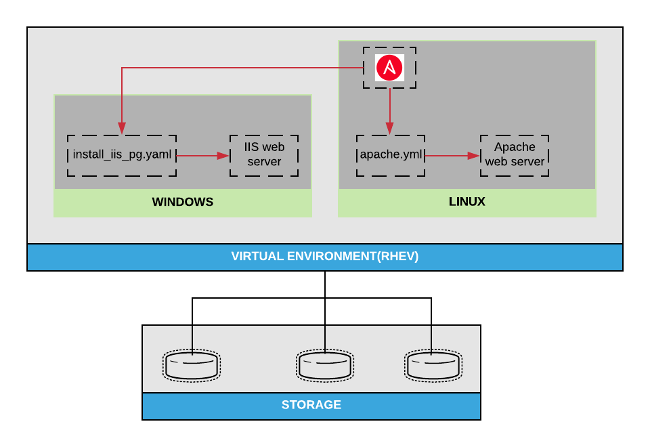 Ansible/Windows architecture