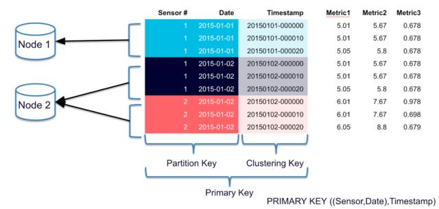 Cassandra data partition
