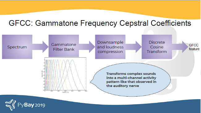 An introduction to audio processing and machine learning