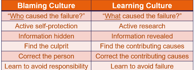 Blaming vs. learning culture
