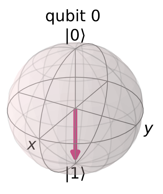 Bloch sphere showing the expected result