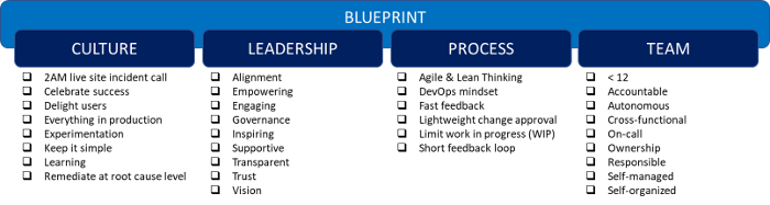 Blueprint for an effective team with a DevOps Mindset