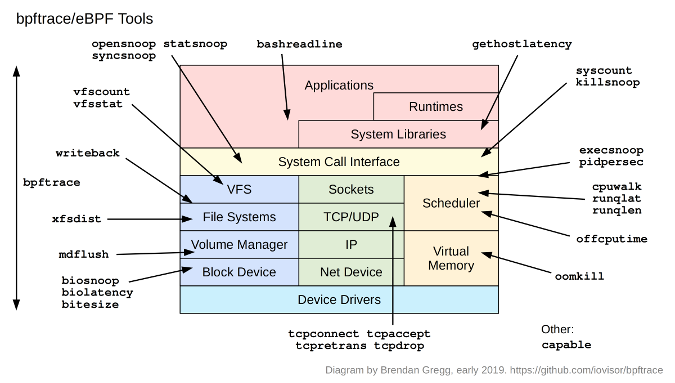 bpftrace/eBPF tools
