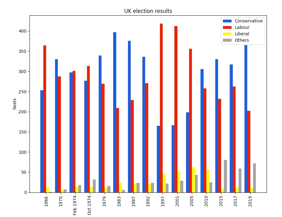 Matplotlib plot of British election data