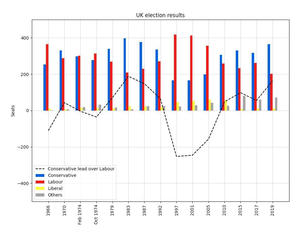 UK election results with plot line