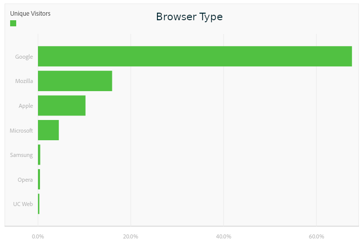 Chart of reader by browser type